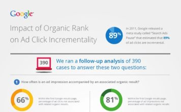 Impact Of Ranking Of Organic Search Results On The Incrementality Of Search Ads