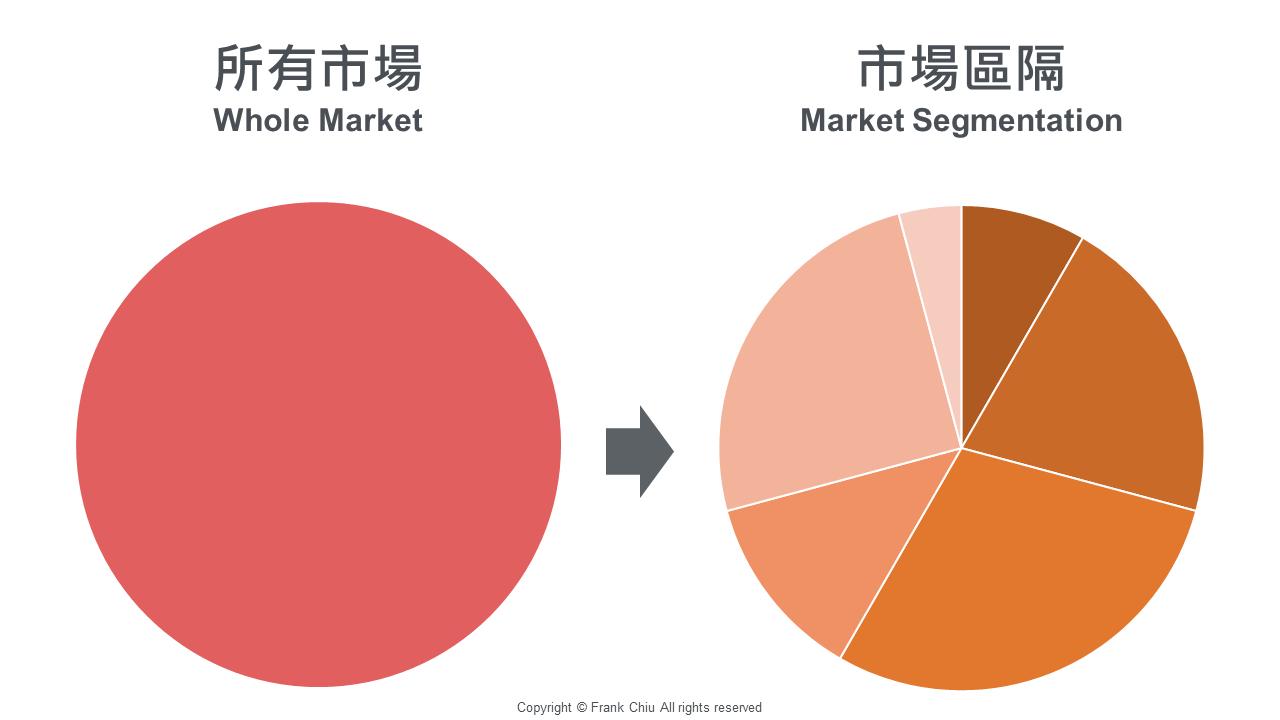 STP 市場區隔理論