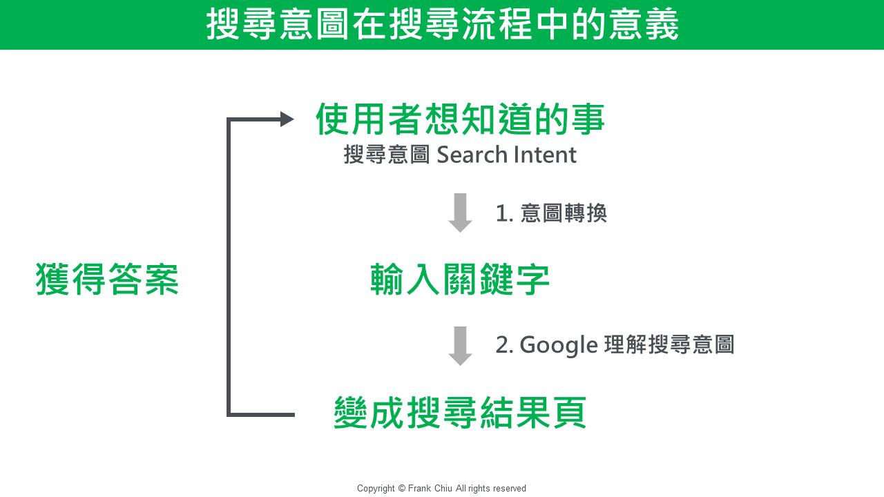 搜尋意圖對於搜尋流程的重要性